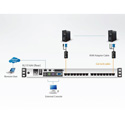 ATEN KL1516AiN 16-Port 19 Inch Dual Rail CAT5 LCD KVM Over IP Switch