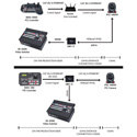 Datavideo PTC-140TH 20x HDBaseT PTZ Camera with HBT-11 Receiver and Power Supply