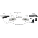 Icron 3124 4-port USB 3.1 200m Multimode Fiber Extender System w/ Duplex LC Connectors