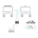 Smart-AVI V2V-HDAVS HDMI To Composite Downscaler with HDMI Local Loop