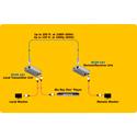 Tripp Lite B126-1A1 HDMI Over Single Cat5 Active Extender Kit