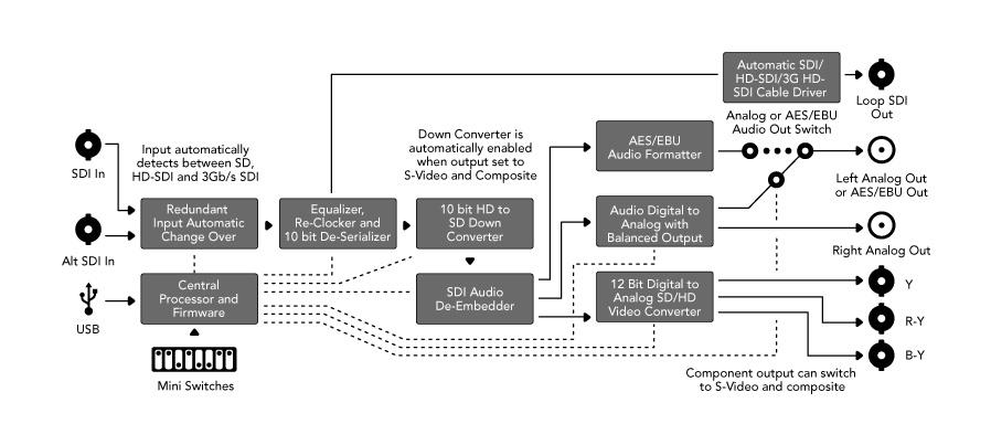 blackmagic sdi to analog manual