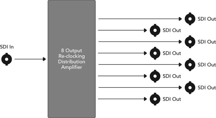 Blackmagic Convmsdida 1x8 3g Sdi Distribution Amplifier