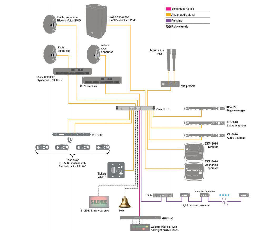 Telex Intercom Wiring Diagram Great Installation Of Microphone Xlr Jack Btr 800 Base Station Rts A4m Headset H3 Band Rh Markertek Com