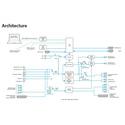 AJA FS1 Universal SD/HD Audio/Video Frame Synchronizer and Converter