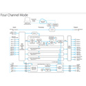 AJA FS4 4-Channel 2K/HD/SD or 1-Channel 4K/UltraHD Frame Synchronizer and Up/Down Cross-Converter