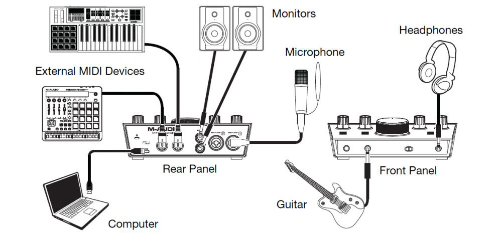 MA-MTRACK2X2M M Audio Midi To Usb Wiring Diagram on
