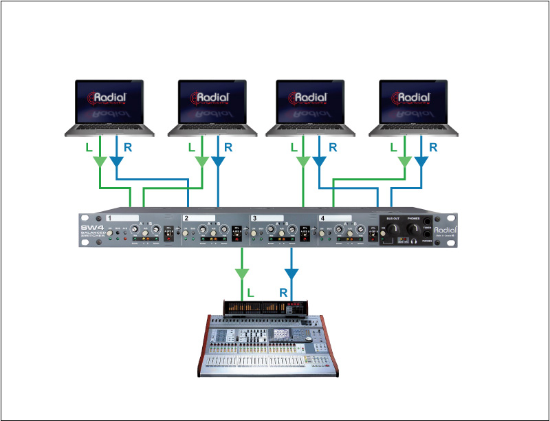 Radial SW4 4-Channel Balanced Stereo AB Input Switcher with Summed ...