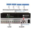 Blonder Tongue HDE-8C-QAM W/OPT2 MPEG-2 High Definition Encoder