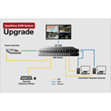 RGB Spectrum QuadView UHD Upgrade to QuadView KVM system - Includes USB KM Switch Touch Screen Controller & Cable Set