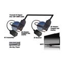 Vanco 280700 HDMI IR Control Super Kit